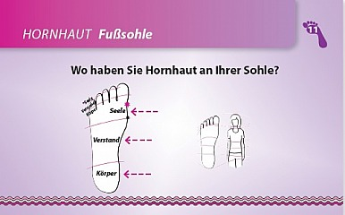 Rita Fasel, Ruediger Dahlke - Fussdiagnoseset Karte