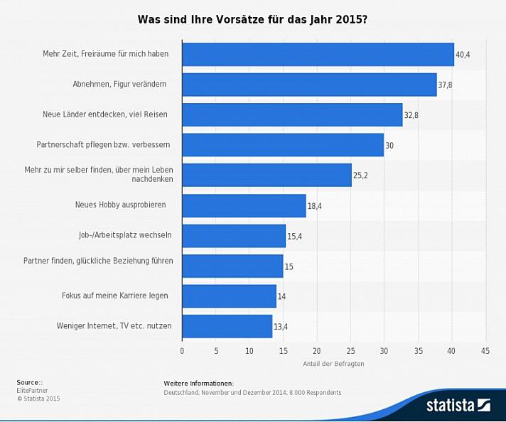 Umfrage in Deutschland zu Vorsätzen für das kommende Jahr