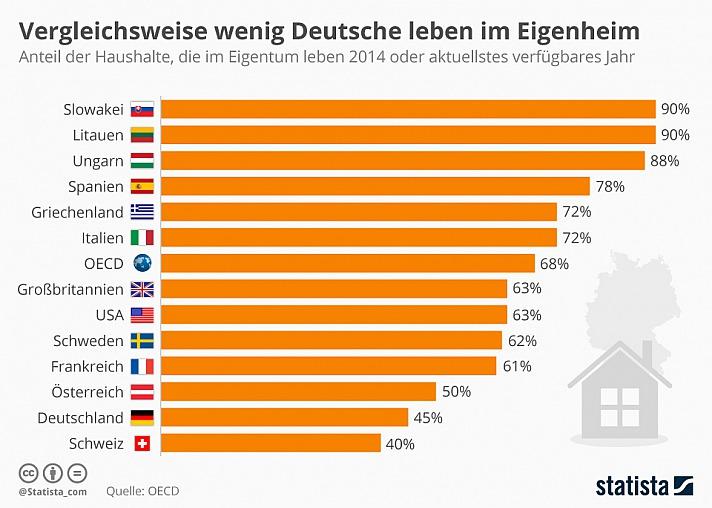 Infografik: Vergleichsweise wenige Deutsche leben im Eigenheim | Statista