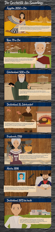Brot backen und wieso Sauerteig so bekömmlich ist: Wagner-Pizza Iinfografik - Geschichte vom Sauerteig