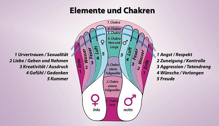 Zehenlesen Elemente Chakren - Doch die Füße sind vielleicht noch spannender, denn sie stellen unsere Wurzeln dar